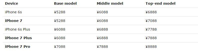 giá bán iphone 7 7+ 7 plus bao nhiêu ở tphcm